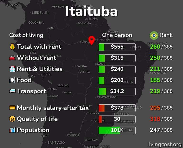 Cost of living in Itaituba infographic