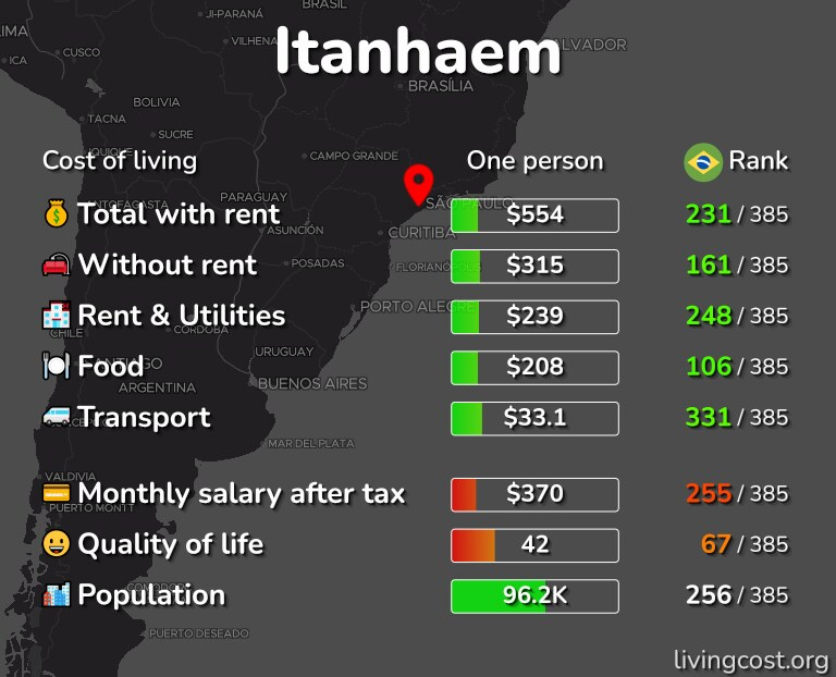 Cost of living in Itanhaem infographic