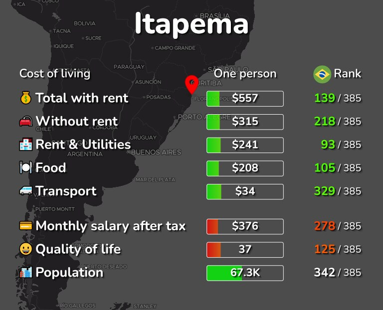 Cost of living in Itapema infographic
