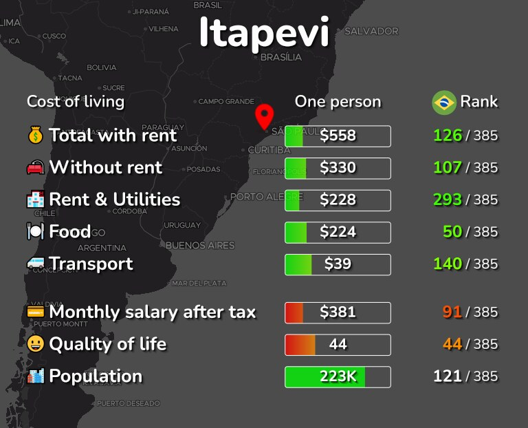 Cost of living in Itapevi infographic
