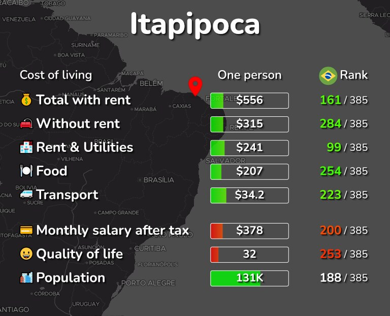 Cost of living in Itapipoca infographic