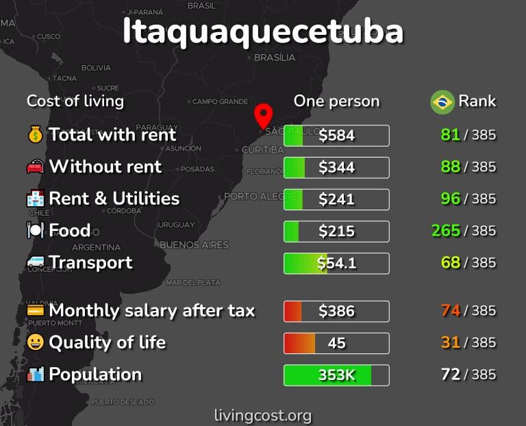 Cost of living in Itaquaquecetuba infographic
