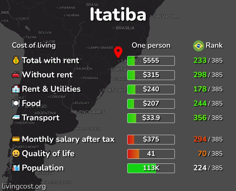 Cost of living in Itatiba infographic
