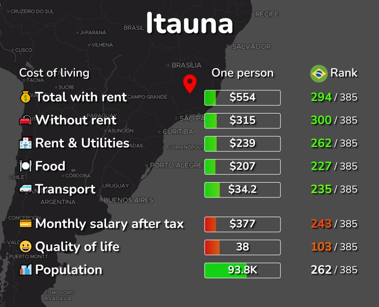 Cost of living in Itauna infographic
