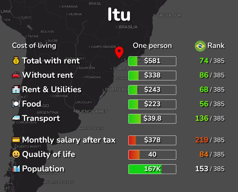 Cost of living in Itu infographic