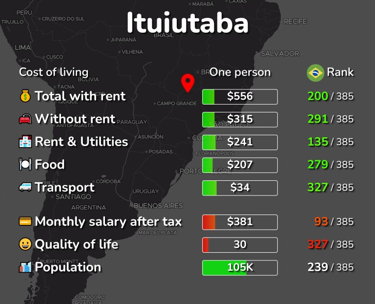 Cost of living in Ituiutaba infographic