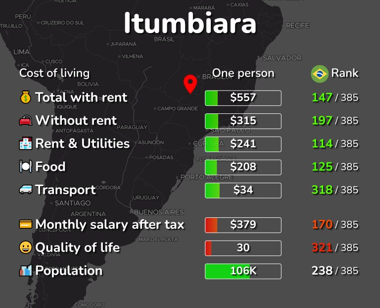Cost of living in Itumbiara infographic
