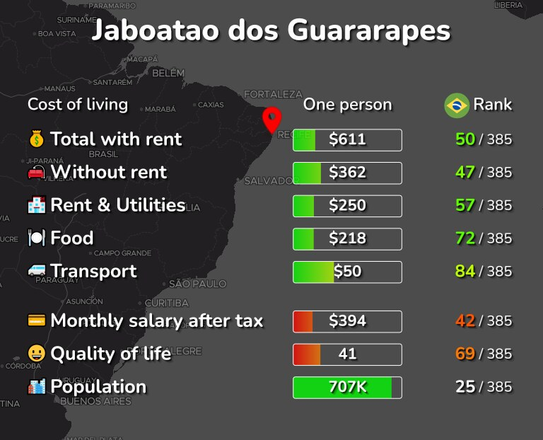 Cost of living in Jaboatao dos Guararapes infographic