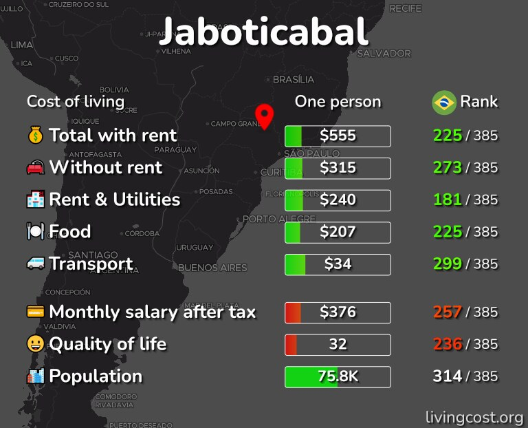 Cost of living in Jaboticabal infographic