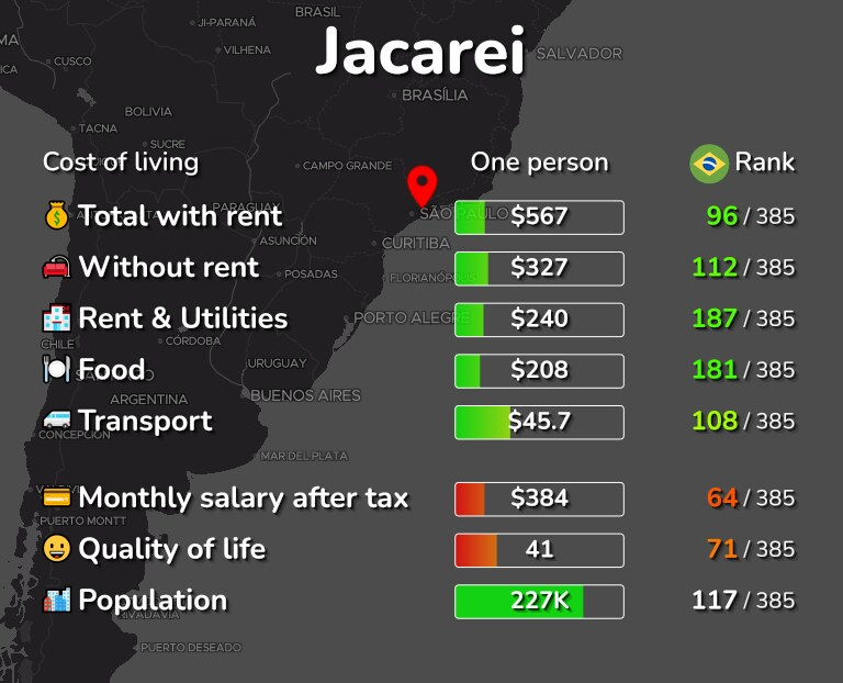 Cost of living in Jacarei infographic