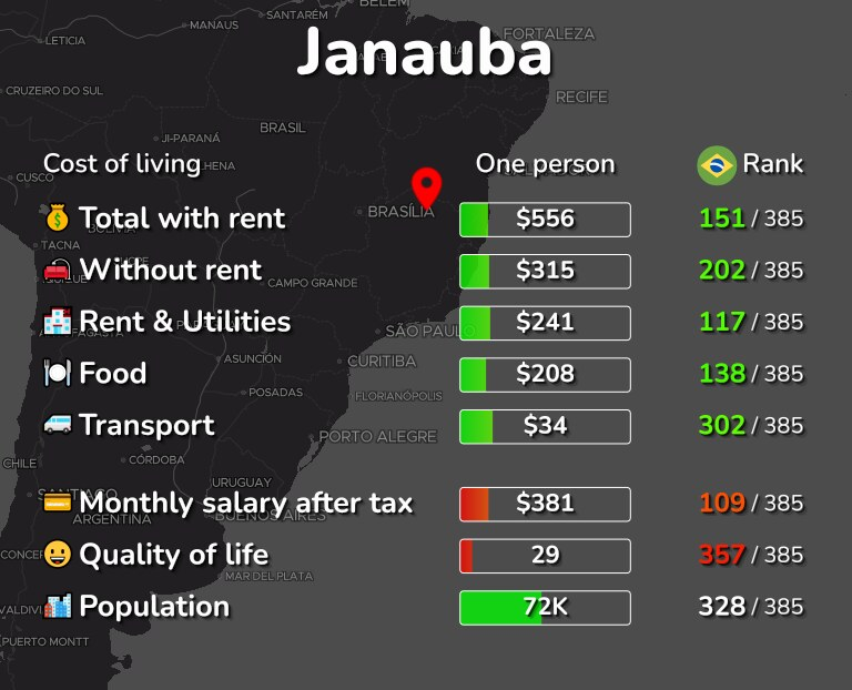 Cost of living in Janauba infographic