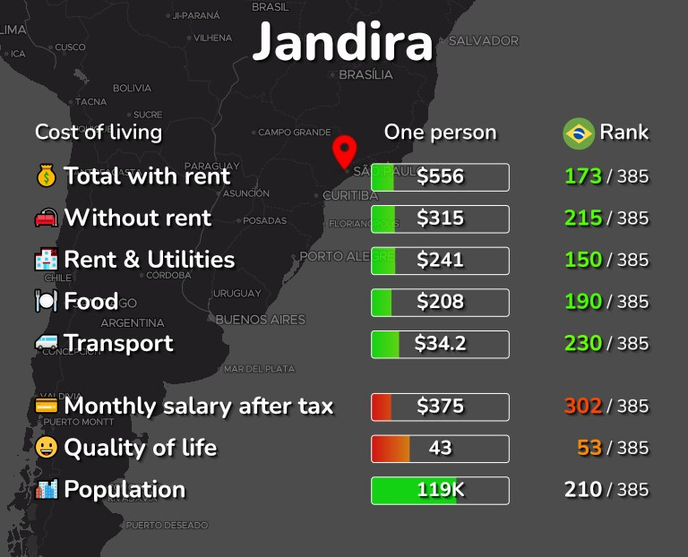 Cost of living in Jandira infographic