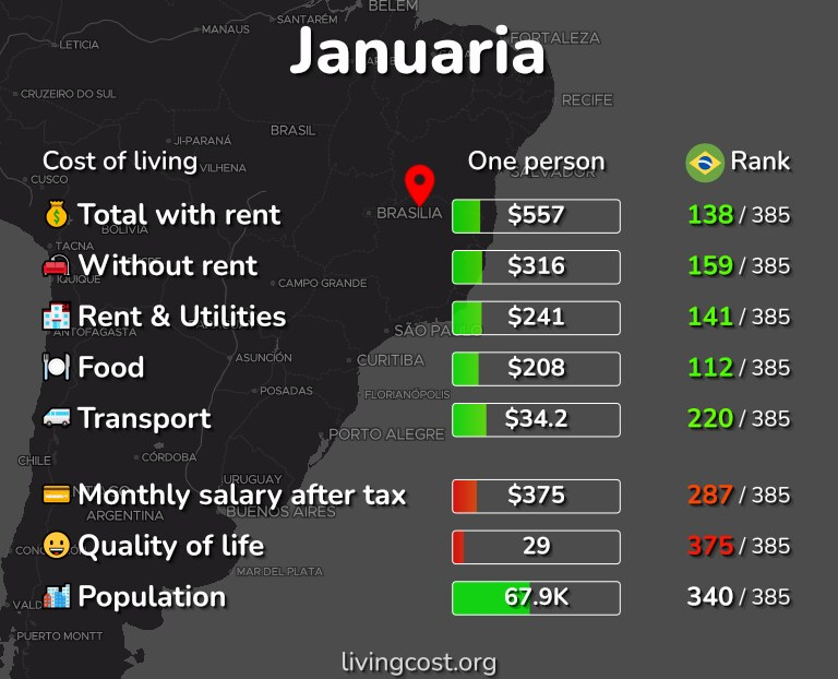 Cost of living in Januaria infographic