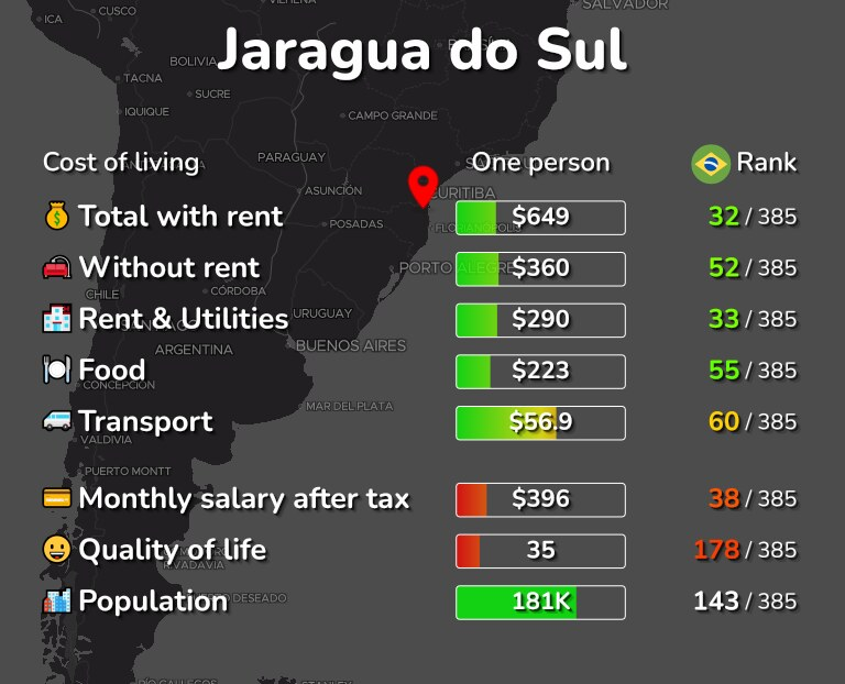 Cost of living in Jaragua do Sul infographic