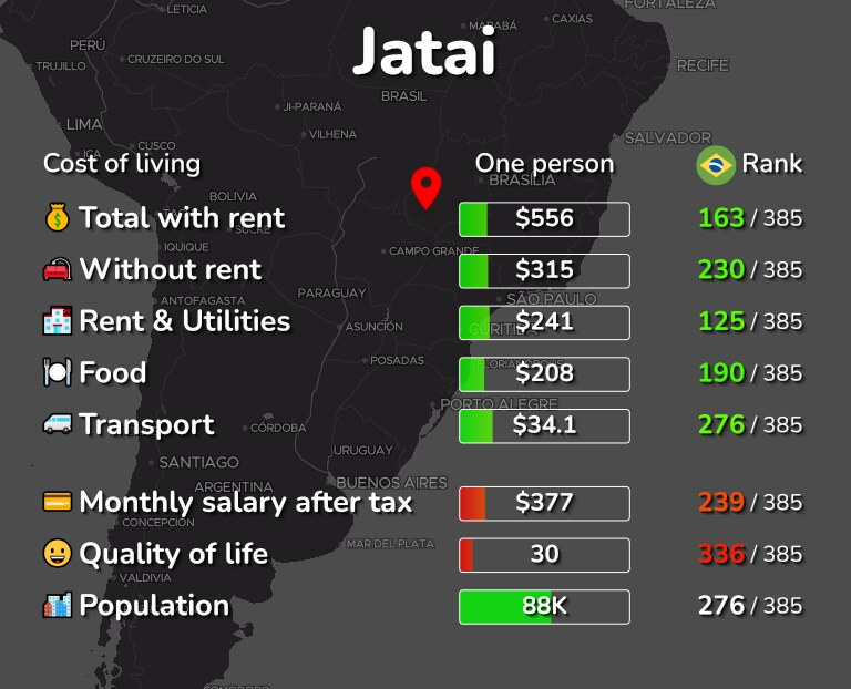 Cost of living in Jatai infographic