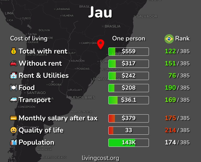 Cost of living in Jau infographic