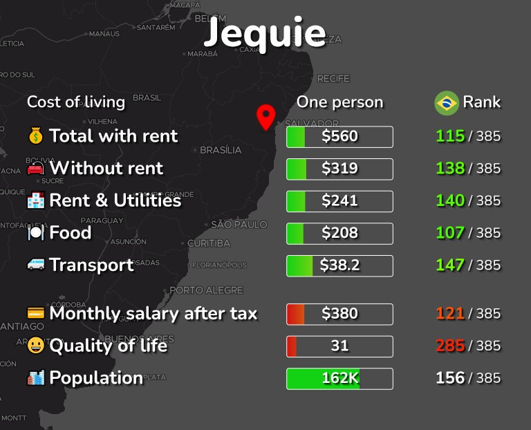 Cost of living in Jequie infographic