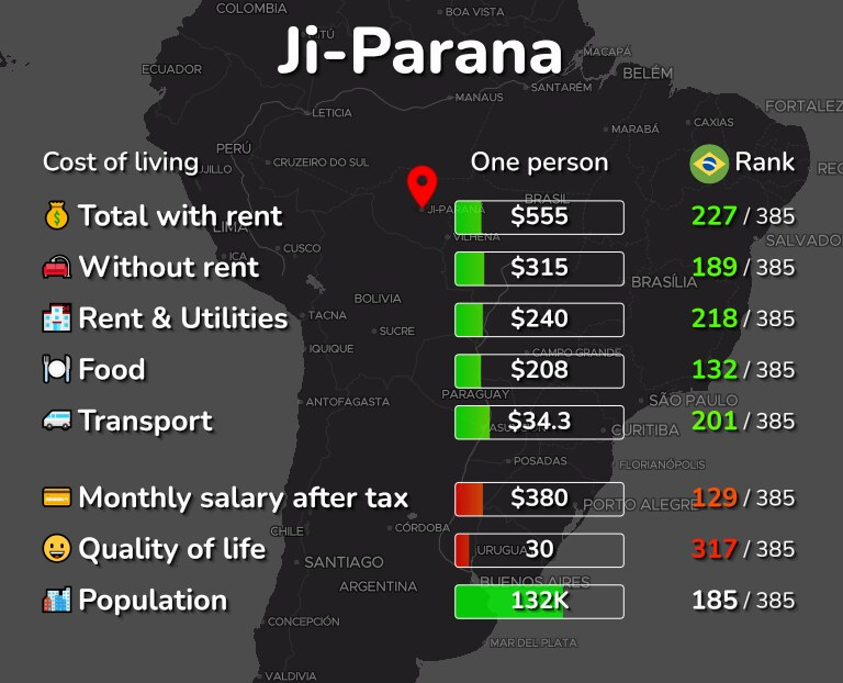 Cost of living in Ji-Parana infographic