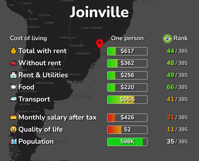 Cost of living in Joinville infographic