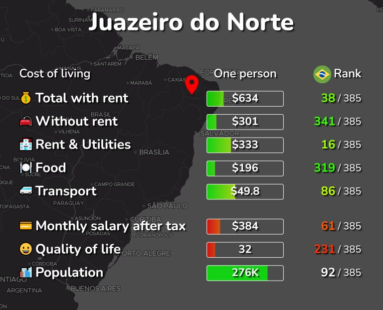 Cost of living in Juazeiro do Norte infographic
