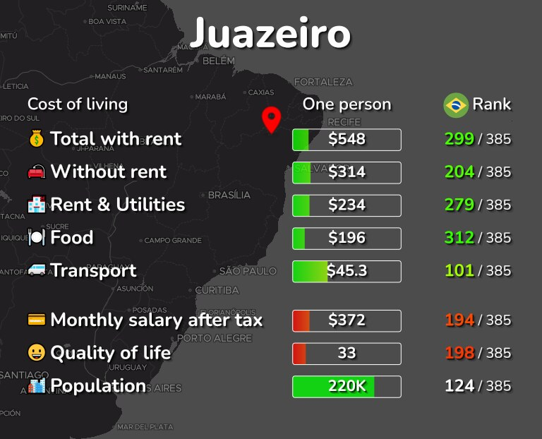 Cost of living in Juazeiro infographic