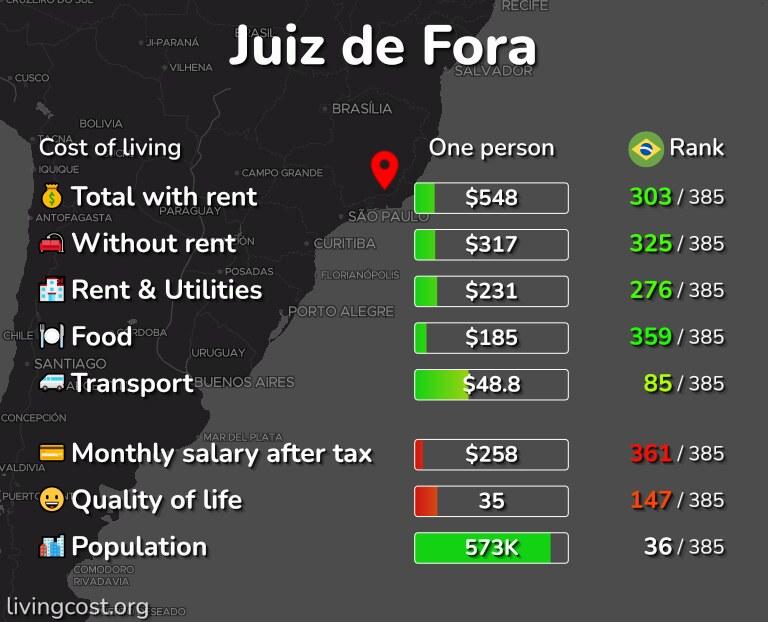 Cost of living in Juiz de Fora infographic
