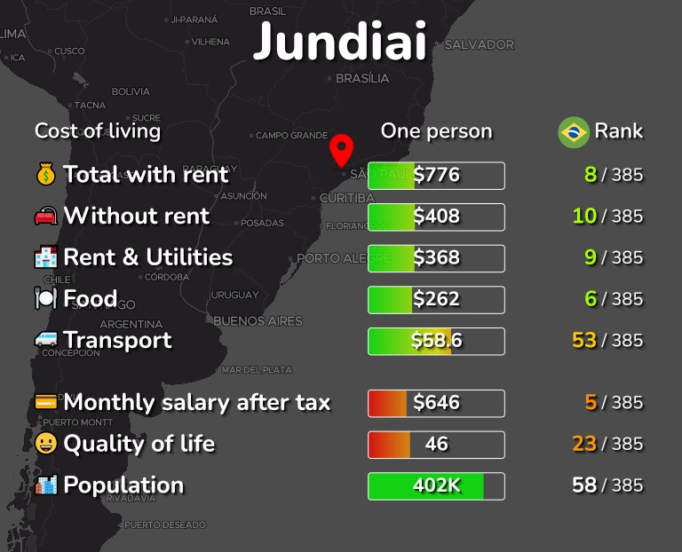 Cost of living in Jundiai infographic