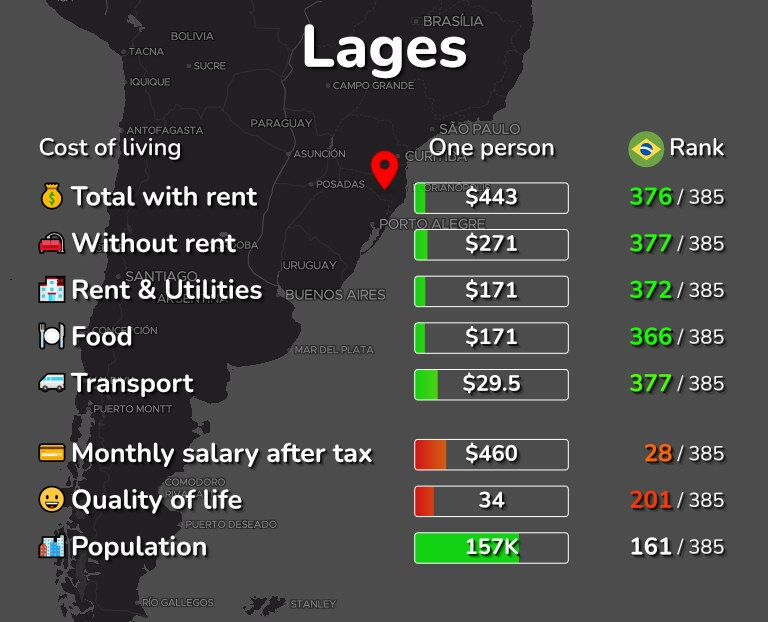 Cost of living in Lages infographic