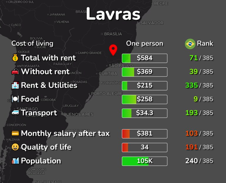 Cost of living in Lavras infographic