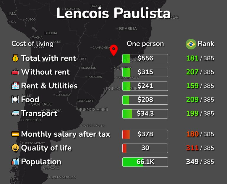 Cost of living in Lencois Paulista infographic