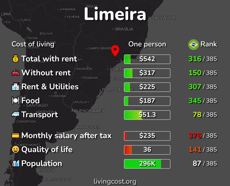 Cost of living in Limeira infographic