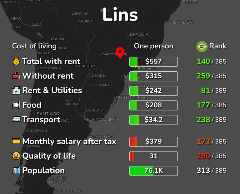 Cost of living in Lins infographic