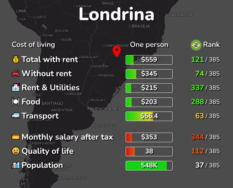 Cost of living in Londrina infographic