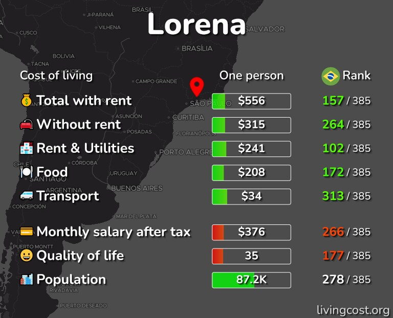 Cost of living in Lorena infographic