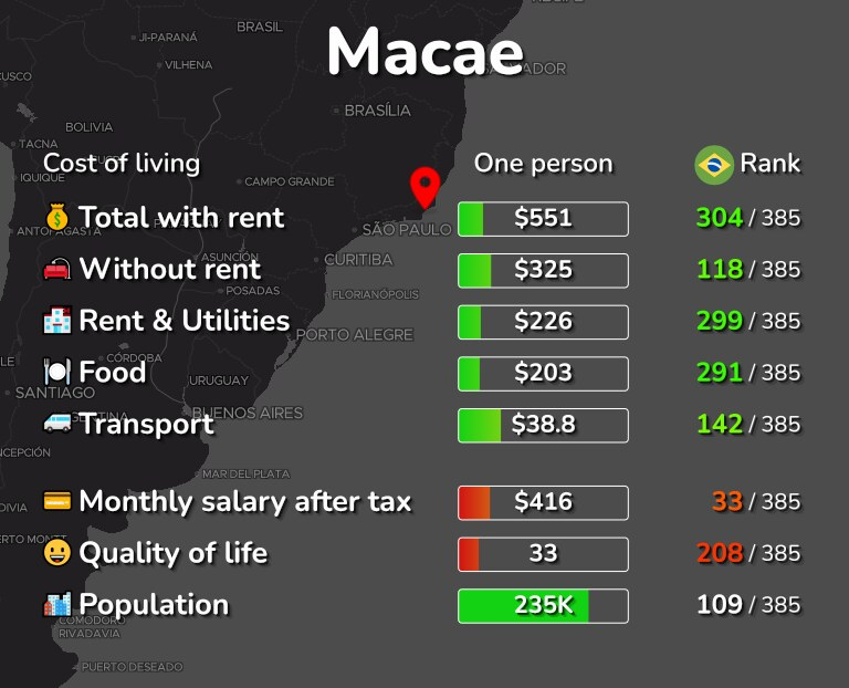 Cost of living in Macae infographic