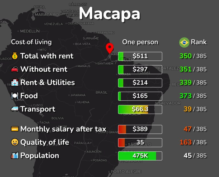 Cost of living in Macapa infographic