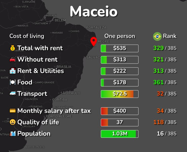 Cost of living in Maceio infographic