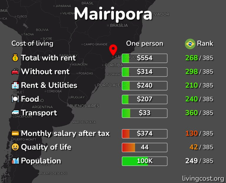 Cost of living in Mairipora infographic