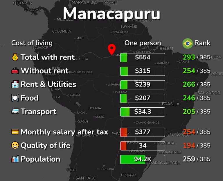 Cost of living in Manacapuru infographic