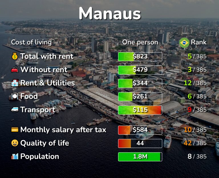 Cost of living in Manaus infographic