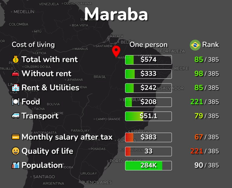 Cost of living in Maraba infographic
