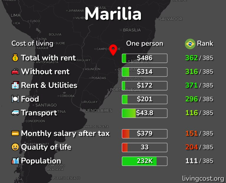 Cost of living in Marilia infographic
