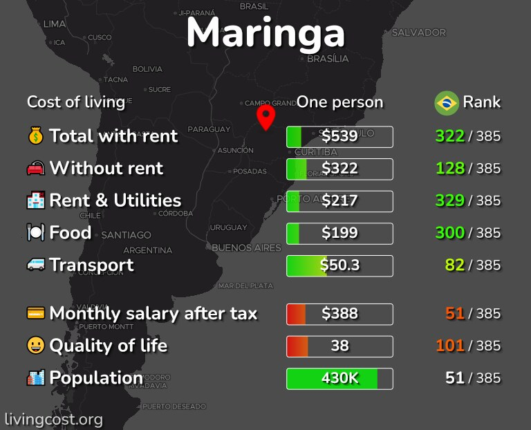 Cost of living in Maringa infographic