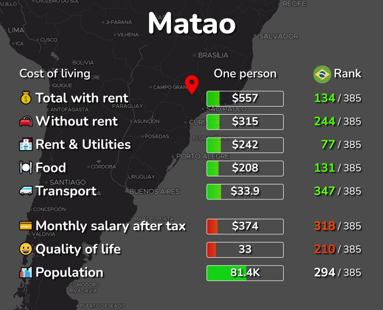 Cost of living in Matao infographic