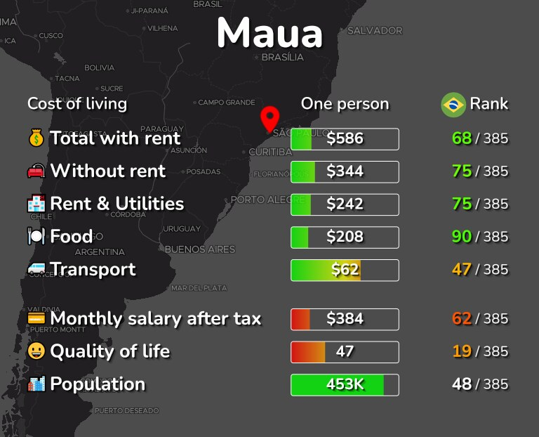 Cost of living in Maua infographic