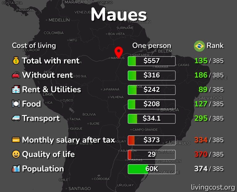 Cost of living in Maues infographic