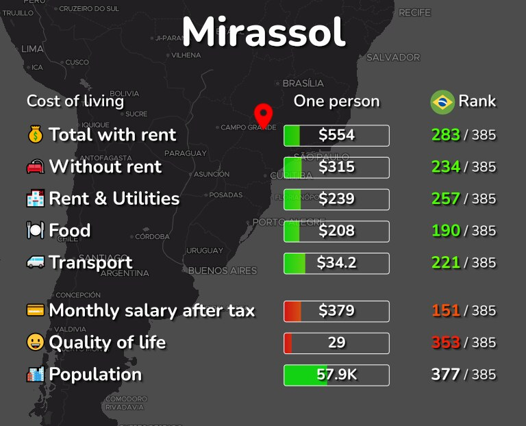 Cost of living in Mirassol infographic