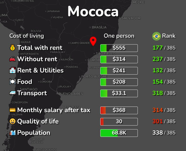 Cost of living in Mococa infographic