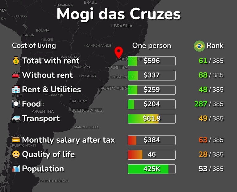 Cost of living in Mogi das Cruzes infographic