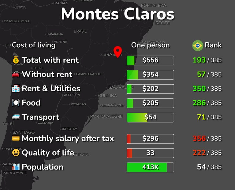 Cost of living in Montes Claros infographic